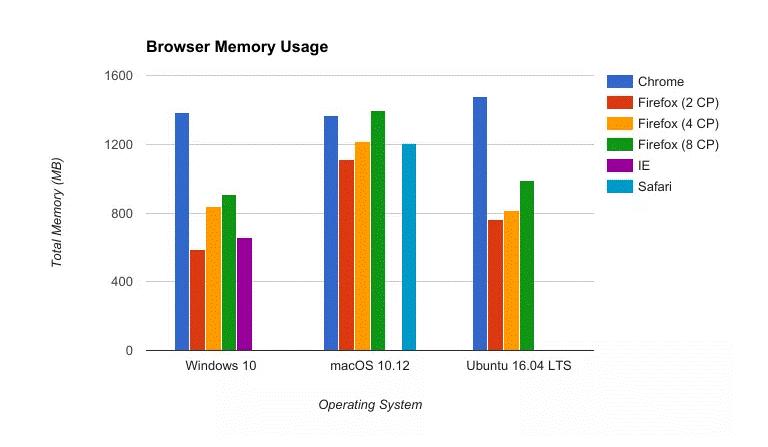 браузер использует много оперативной памяти